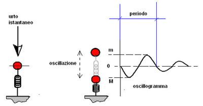 002_oscillazione